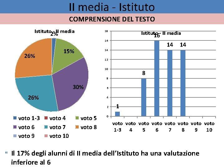 II media - Istituto COMPRENSIONE DEL TESTO Istituto 2% - II media 18 Istituto