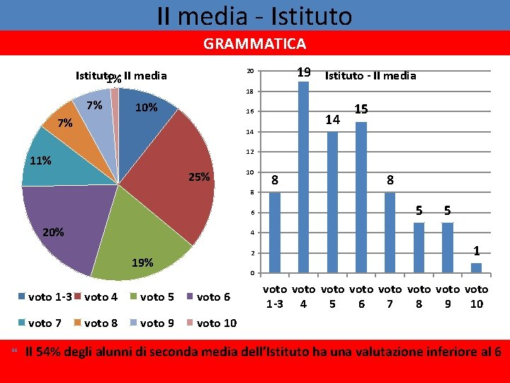 II media - Istituto GRAMMATICA 19 20 Istituto 1%- II media Istituto - II