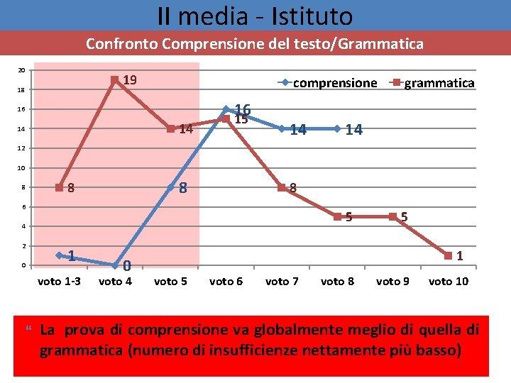 II media - Istituto Confronto Comprensione del testo/Grammatica 20 19 18 comprensione 16 16