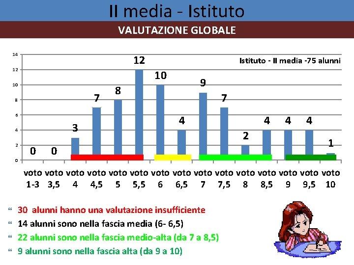 II media - Istituto VALUTAZIONE GLOBALE 14 12 12 Istituto - II media -75