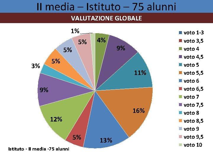 II media – Istituto – 75 alunni VALUTAZIONE GLOBALE 1% 5% 3% 5% 4%