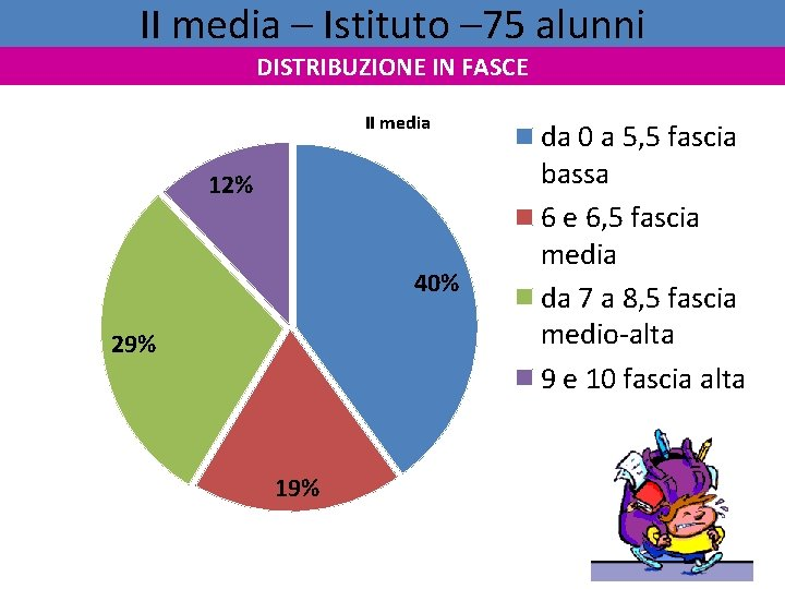 II media – Istituto – 75 alunni DISTRIBUZIONE IN FASCE II media 12% 40%