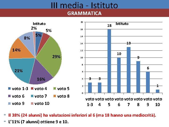 III media - Istituto GRAMMATICA 20 Istituto 2% 8% 5% 5% 18 18 Istituto