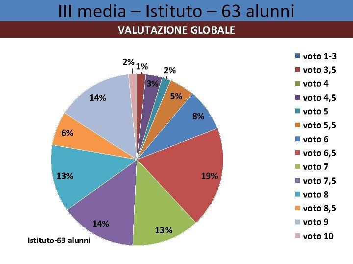 III media – Istituto – 63 alunni VALUTAZIONE GLOBALE 2% 1% 2% 3% 14%