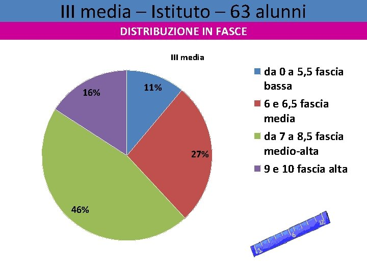 III media – Istituto – 63 alunni DISTRIBUZIONE IN FASCE III media 16% 11%
