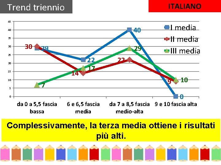 Trend triennio ITALIANO 45 40 40 35 30 30 29 29 25 20 14