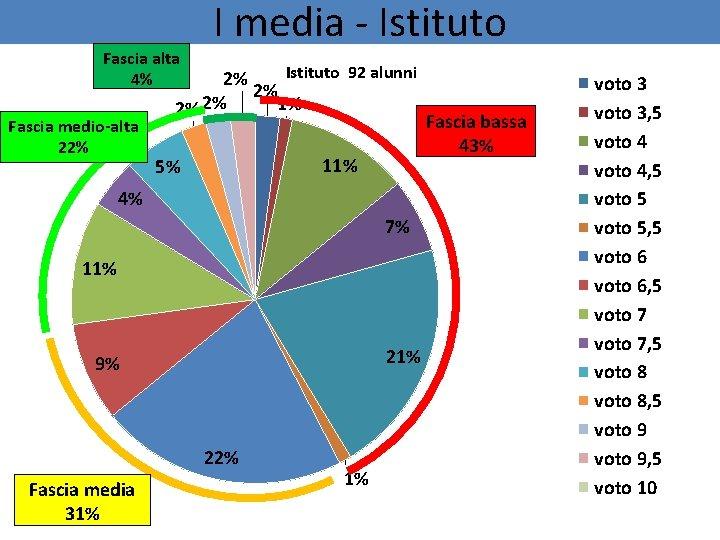 Fascia alta 4% Fascia medio-alta 22% I media - Istituto 92 alunni 2% 2%