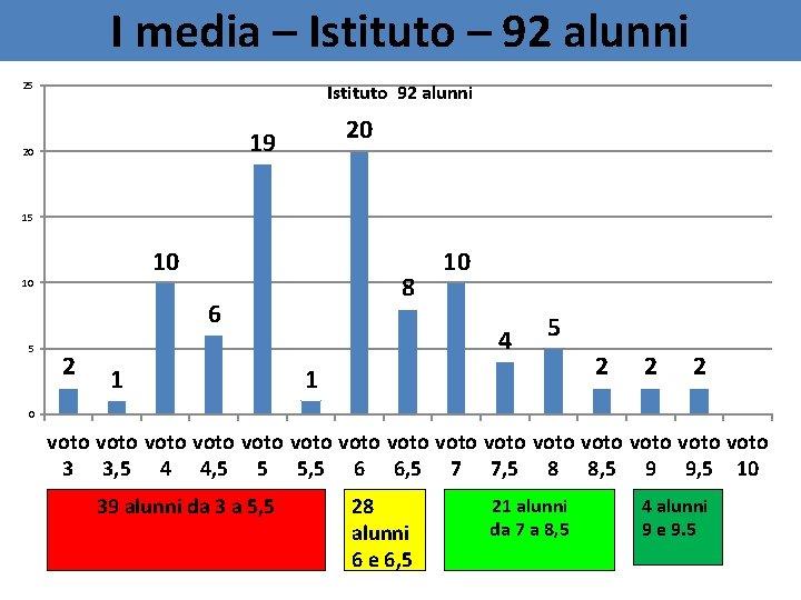 I media – Istituto – 92 alunni 25 Istituto 92 alunni 20 19 20
