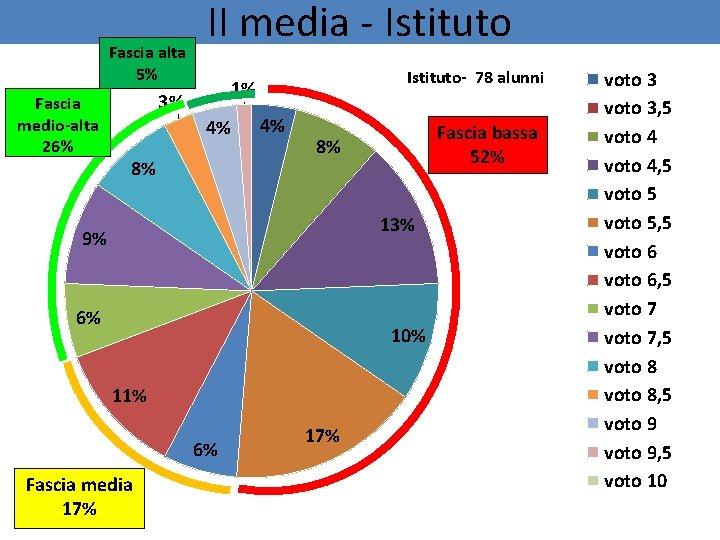 Fascia alta 5% Fascia medio-alta 26% II media - Istituto- 78 alunni 1% 3%