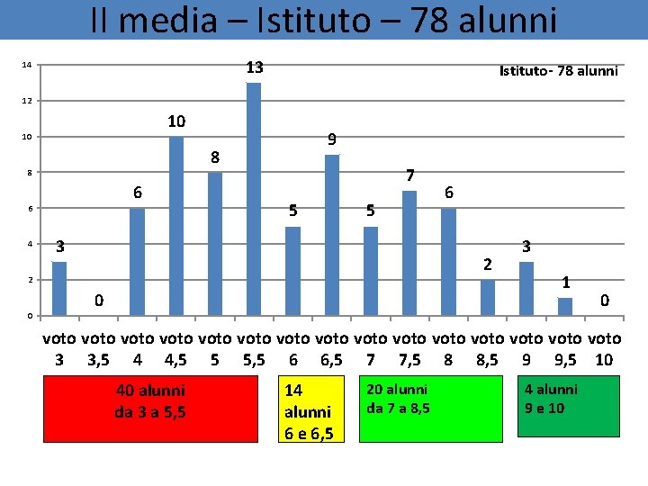 II media – Istituto – 78 alunni 13 14 Istituto- 78 alunni 12 10