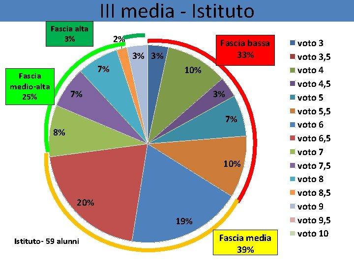 Fascia alta 3% III media - Istituto 2% Fascia bassa 33% 3% 3% 7%