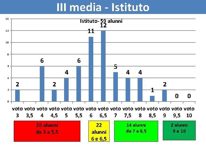 III media - Istituto 14 Istituto- 59 alunni 11 12 12 10 8 6