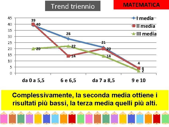 MATEMATICA Trend triennio 45 40 35 30 25 20 15 10 5 0 39