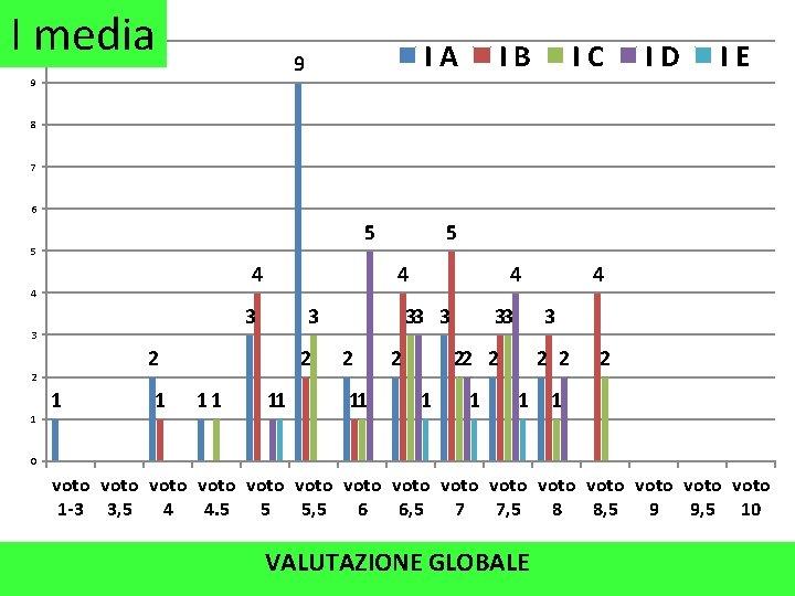 I media 10 IA 9 9 IB IC ID IE 8 7 6 5