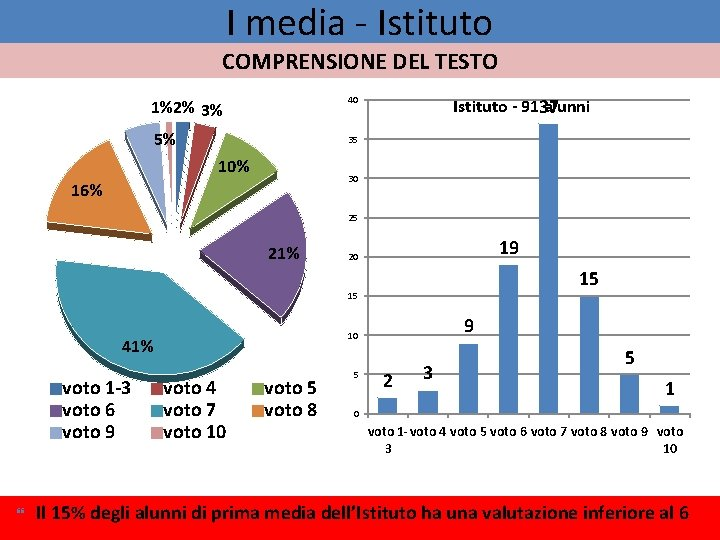 I media - Istituto COMPRENSIONE DEL TESTO Istituto - 9137 alunni 40 1%2% 3%