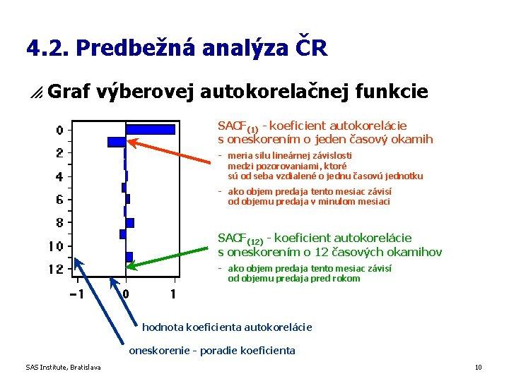 4. 2. Predbežná analýza ČR p Graf výberovej autokorelačnej funkcie SACF(1) - koeficient autokorelácie