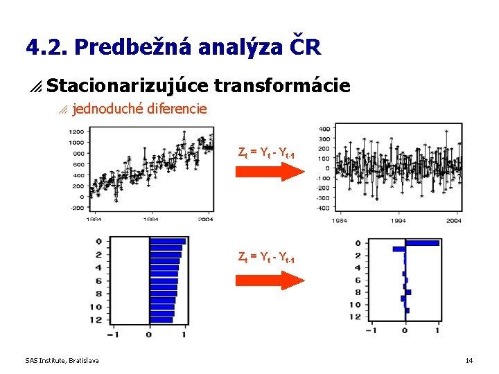 4. 2. Predbežná analýza ČR p Stacionarizujúce transformácie o jednoduché diferencie Zt = Yt