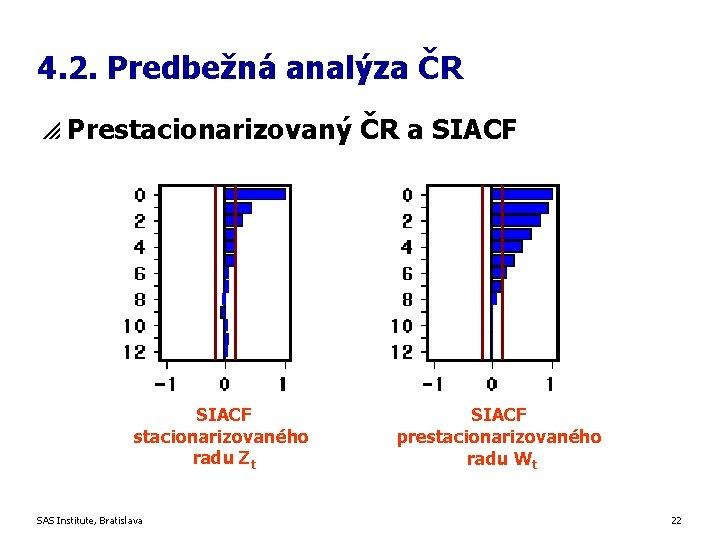 4. 2. Predbežná analýza ČR p Prestacionarizovaný ČR a SIACF stacionarizovaného radu Zt SAS