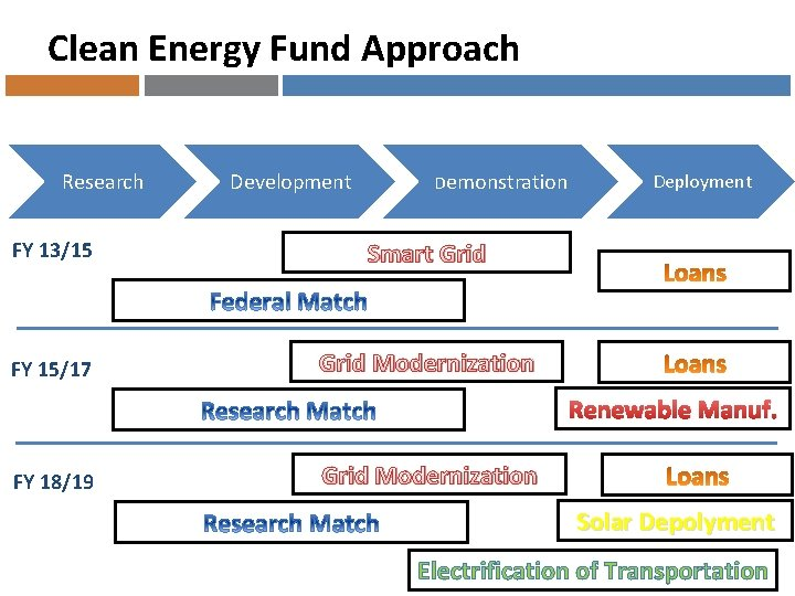 Clean Energy Fund Approach Research Development Demonstration FY 13/15 Smart Grid FY 15/17 Grid