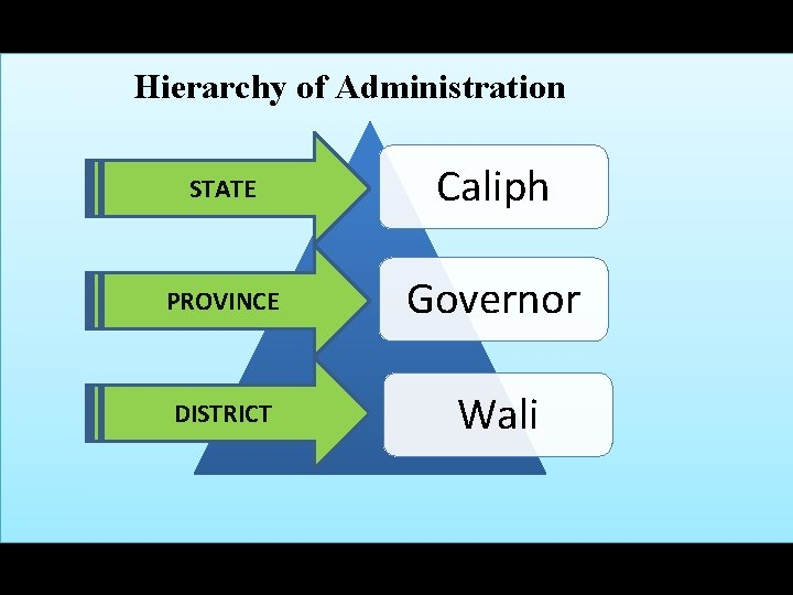 Hierarchy of Administration STATE Caliph PROVINCE Governor DISTRICT Wali