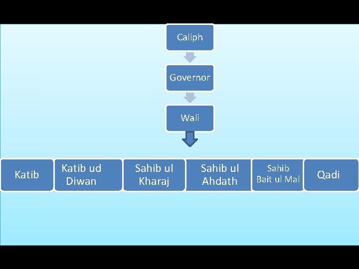 Model of Administration Caliph Governor Wali Katib ud Diwan Sahib ul Kharaj Sahib ul