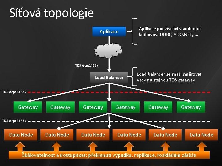 Síťová topologie Aplikace používající standardní knihovny: ODBC, ADO. NET, … Load Balancer Load balancer