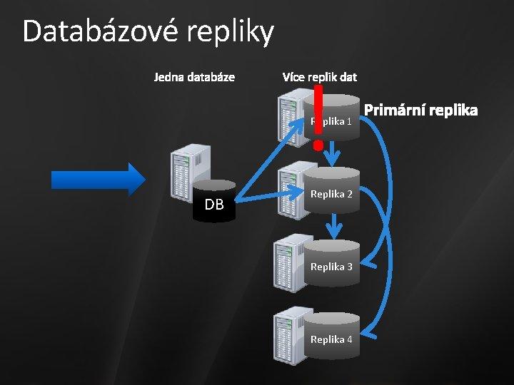 Databázové repliky ! Replika 1 DB Replika 2 Replika 3 Replika 4
