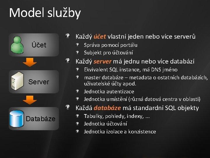 Model služby Každý účet vlastní jeden nebo více serverů Účet Správa pomocí portálu Subjekt