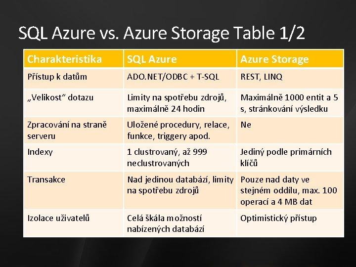 SQL Azure vs. Azure Storage Table 1/2 Charakteristika SQL Azure Storage Přístup k datům