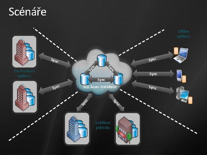 Scénáře Offline aplikace Sync c Sy On-Premises aplikace n Sy nc Sync SQL Azure