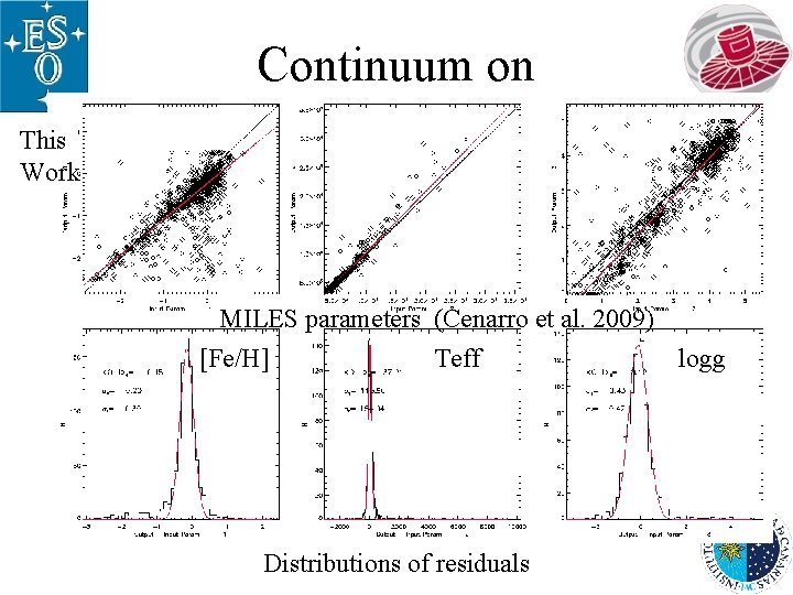 Continuum on This Work MILES parameters (Cenarro et al. 2009) [Fe/H] Teff logg Distributions