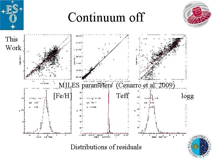 Continuum off This Work MILES parameters (Cenarro et al. 2009) [Fe/H] Teff logg Distributions