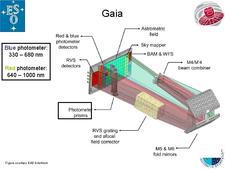 Gaia Blue photometer: 330 – 680 nm Red photometer: 640 – 1000 nm Figure