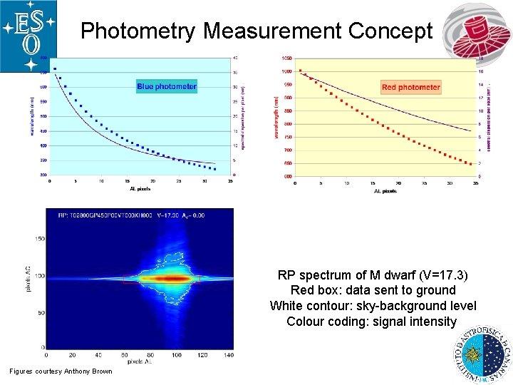 Photometry Measurement Concept RP spectrum of M dwarf (V=17. 3) Red box: data sent