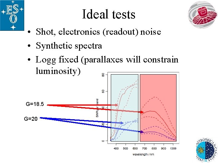 Ideal tests • Shot, electronics (readout) noise • Synthetic spectra • Logg fixed (parallaxes