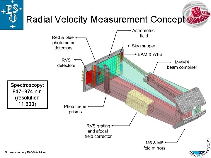Radial Velocity Measurement Concept Spectroscopy: 847– 874 nm (resolution 11, 500) Figures courtesy EADS-Astrium