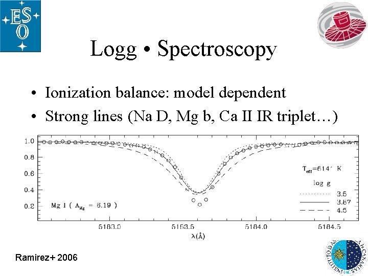 Logg • Spectroscopy • Ionization balance: model dependent • Strong lines (Na D, Mg