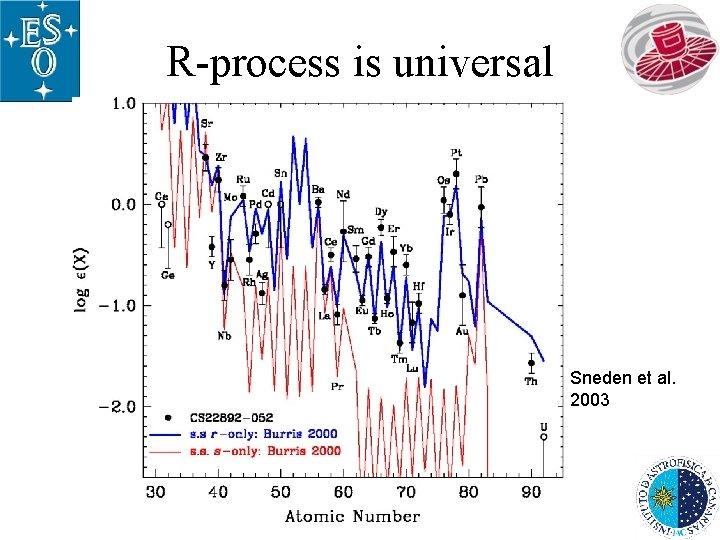 R-process is universal Sneden et al. 2003