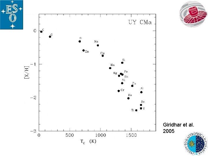 Giridhar et al. 2005