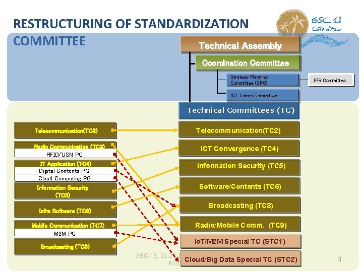 RESTRUCTURING OF STANDARDIZATION COMMITTEE Technical Assembly Coordination Committee Strategy Planning Committee (SPC) IPR Committee