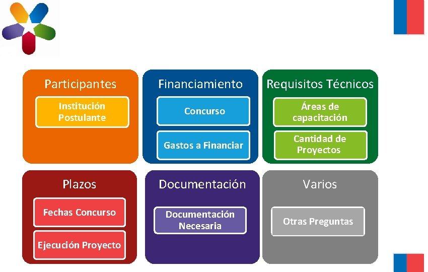 Participantes Institución Postulante Financiamiento Requisitos Técnicos Concurso Áreas de capacitación Gastos a Financiar Cantidad