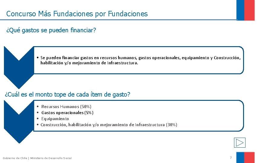 Concurso Más Fundaciones por Fundaciones ¿Qué gastos se pueden financiar? • Se pueden financiar