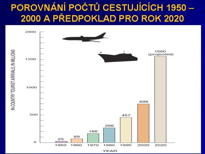POROVNÁNÍ POČTŮ CESTUJÍCÍCH 1950 – 2000 A PŘEDPOKLAD PRO ROK 2020