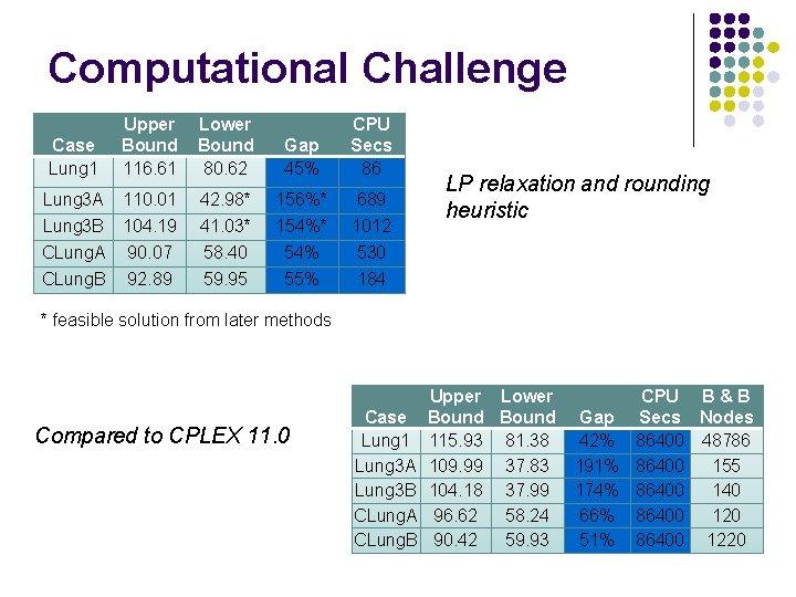 Computational Challenge Upper Bound 116. 61 Lower Bound 80. 62 Gap 45% CPU Secs