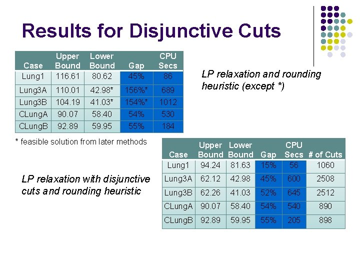 Results for Disjunctive Cuts Upper Bound 116. 61 Lower Bound 80. 62 Gap 45%