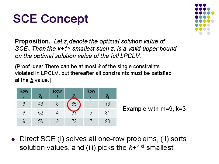SCE Concept Proposition. Let zi denote the optimal solution value of SCEi. Then the