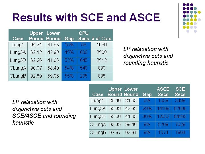 Results with SCE and ASCE Case Lung 1 Upper Lower Bound Gap 94. 24