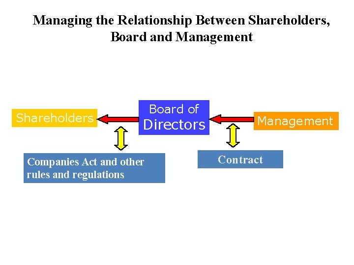 Managing the Relationship Between Shareholders, Board and Management Shareholders Board of Directors Companies Act