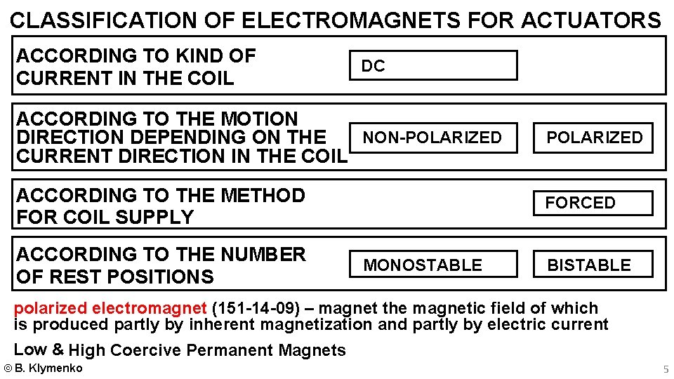 CLASSIFICATION OF ELECTROMAGNETS FOR ACTUATORS ACCORDING TO KIND OF CURRENT IN THE COIL DC