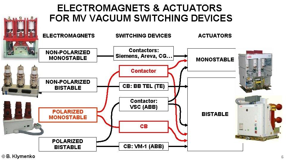 ELECTROMAGNETS & ACTUATORS FOR MV VACUUM SWITCHING DEVICES ELECTROMAGNETS SWITCHING DEVICES NON-POLARIZED MONOSTABLE Contactors: